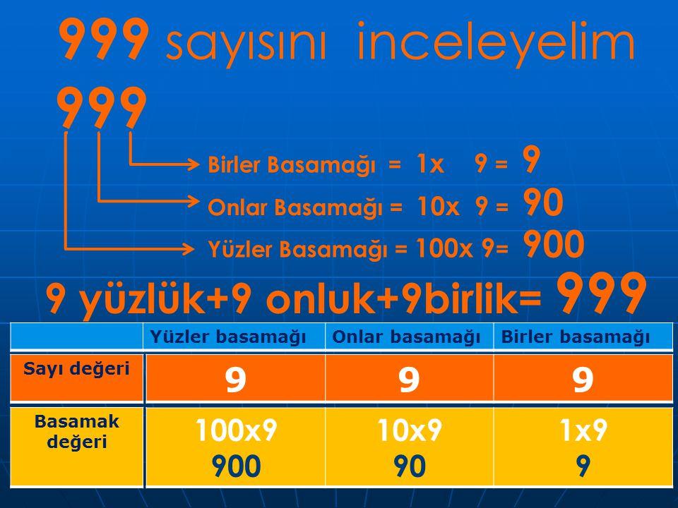 999 sayısını inceleyelim 999 9 yüzlük+9 onluk+9birlik= 999 9 100x9 900