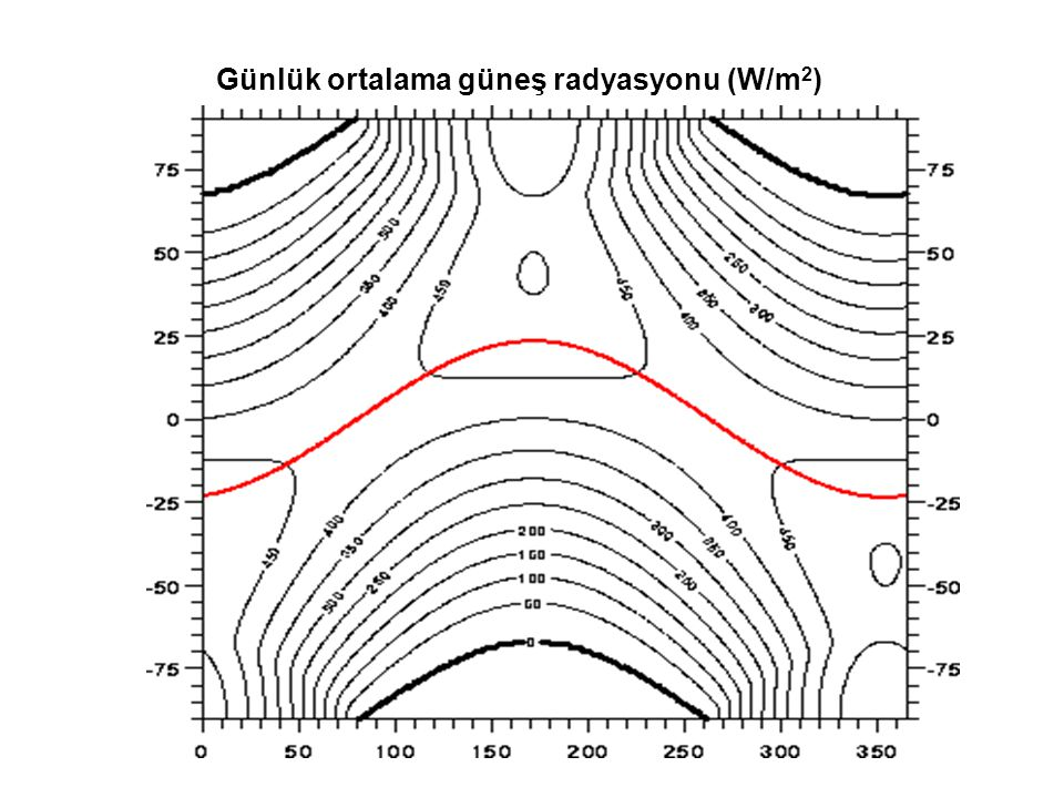 Günlük ortalama güneş radyasyonu (W/m2)