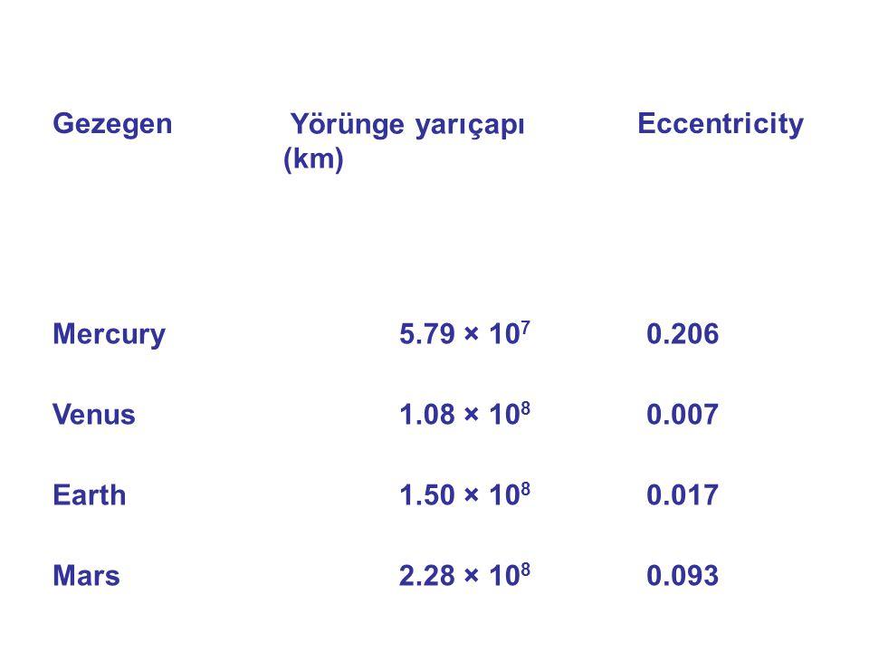 Gezegen Yörünge yarıçapı (km) Eccentricity. Mercury. 5.79 × 107.