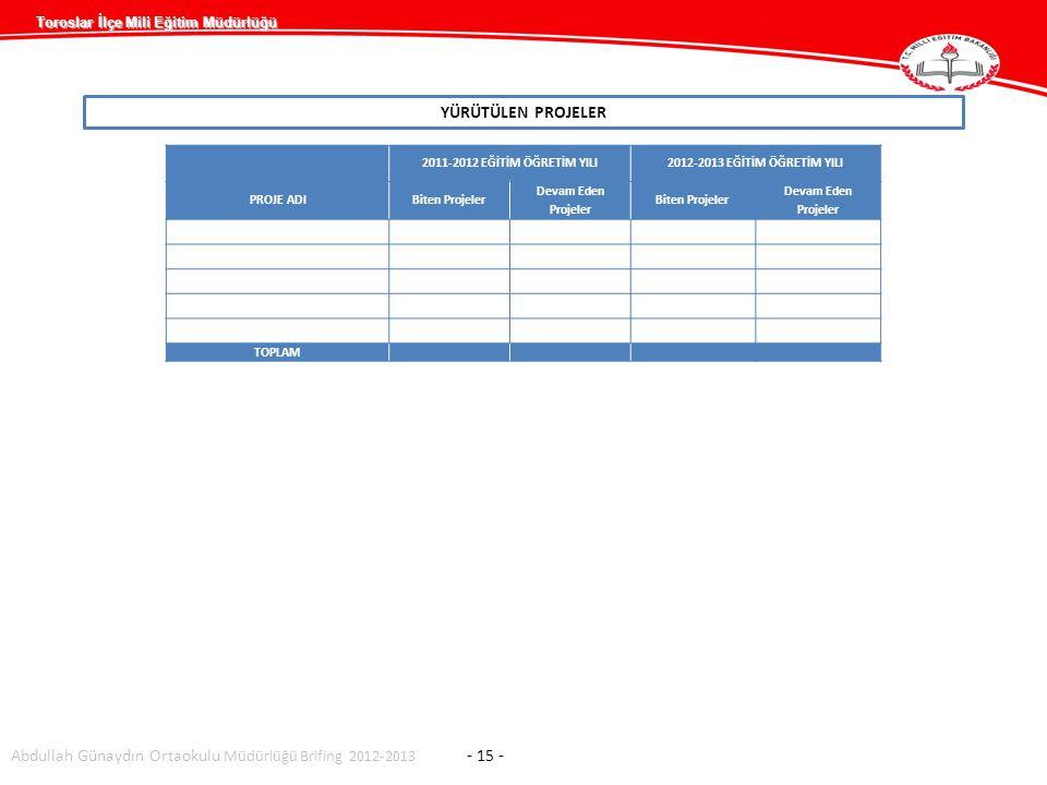 Abdullah Günaydın Ortaokulu Müdürlüğü Brifing 2012-2013 - 15 -