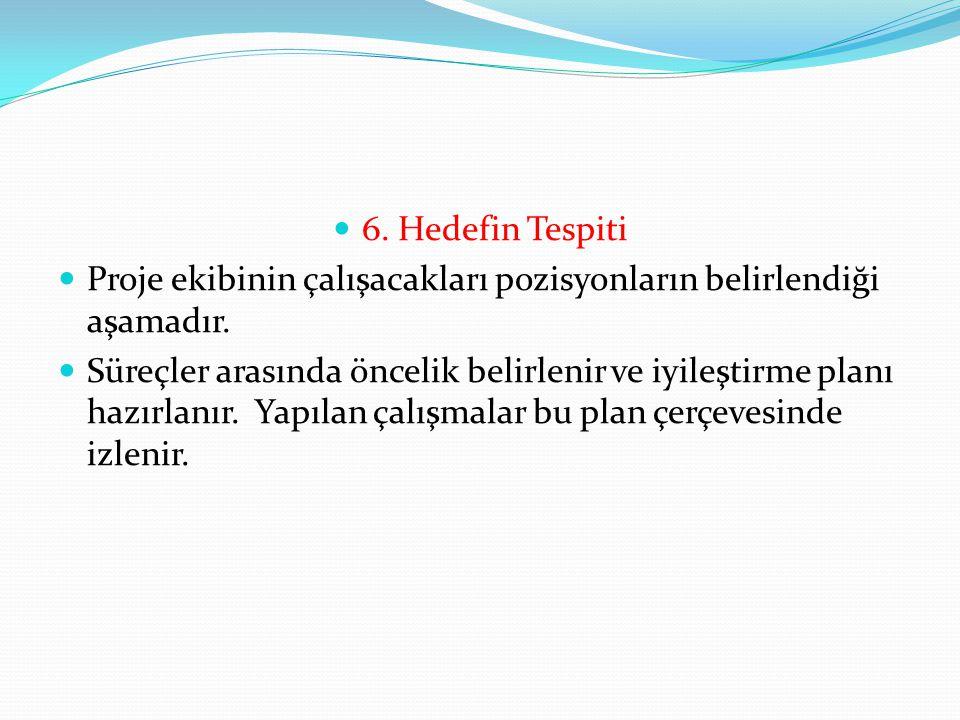 6. Hedefin Tespiti Proje ekibinin çalışacakları pozisyonların belirlendiği aşamadır.
