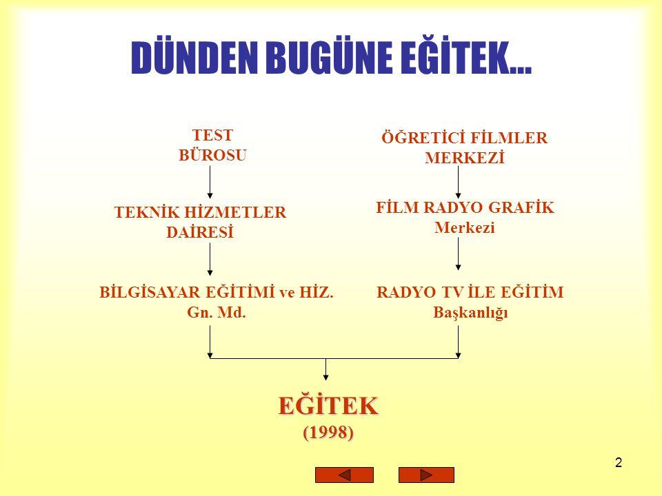 DÜNDEN BUGÜNE EĞİTEK... EĞİTEK (1998) TEST BÜROSU