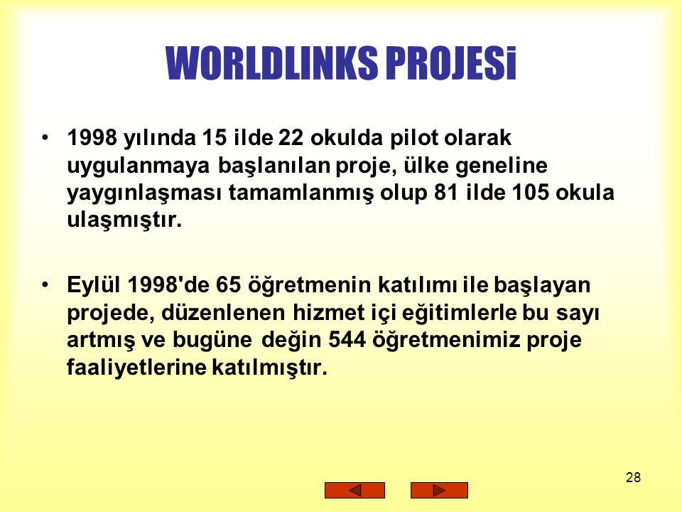 WORLDLINKS PROJESi