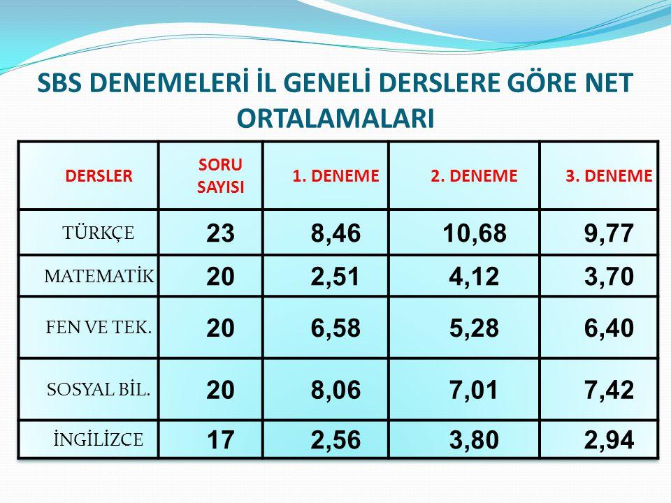 SBS DENEMELERİ İL GENELİ DERSLERE GÖRE NET ORTALAMALARI