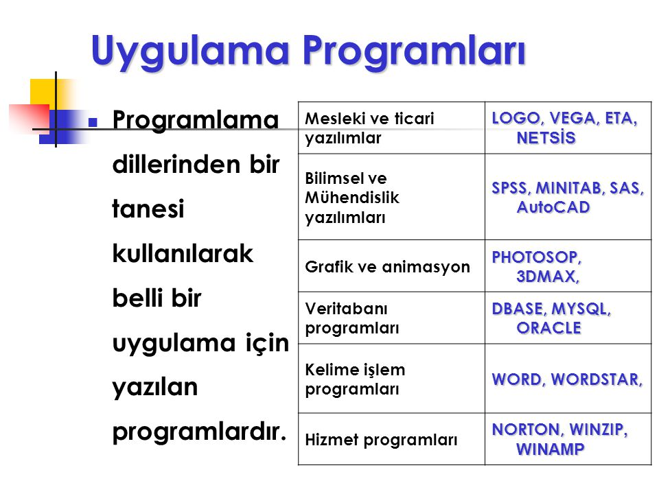 Uygulama Programları Programlama dillerinden bir tanesi kullanılarak belli bir uygulama için yazılan programlardır.