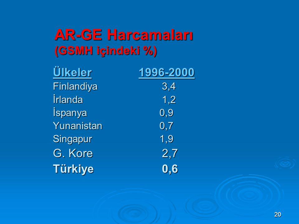 AR-GE Harcamaları (GSMH içindeki %)