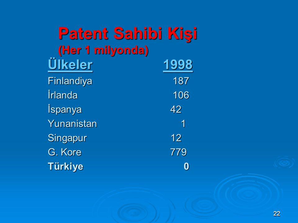 Patent Sahibi Kişi (Her 1 milyonda)