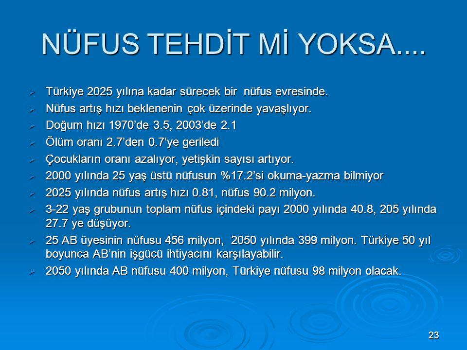 NÜFUS TEHDİT Mİ YOKSA.... Türkiye 2025 yılına kadar sürecek bir nüfus evresinde. Nüfus artış hızı beklenenin çok üzerinde yavaşlıyor.
