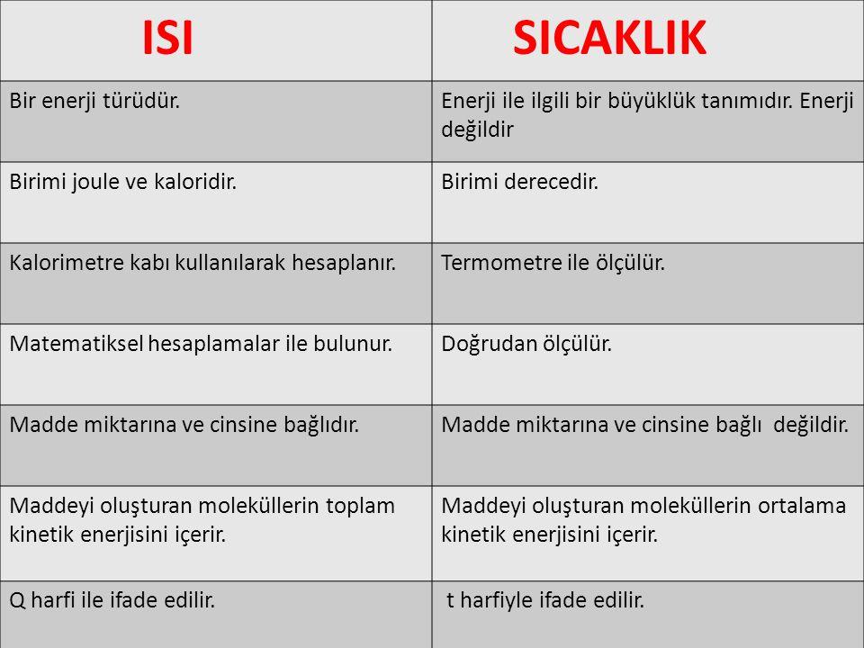 ISI SICAKLIK Bir enerji türüdür.