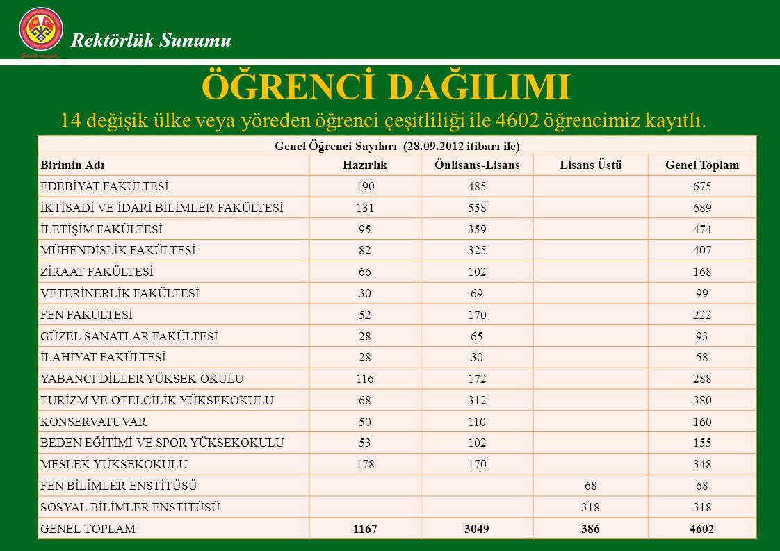 Genel Öğrenci Sayıları (28.09.2012 itibarı ile)