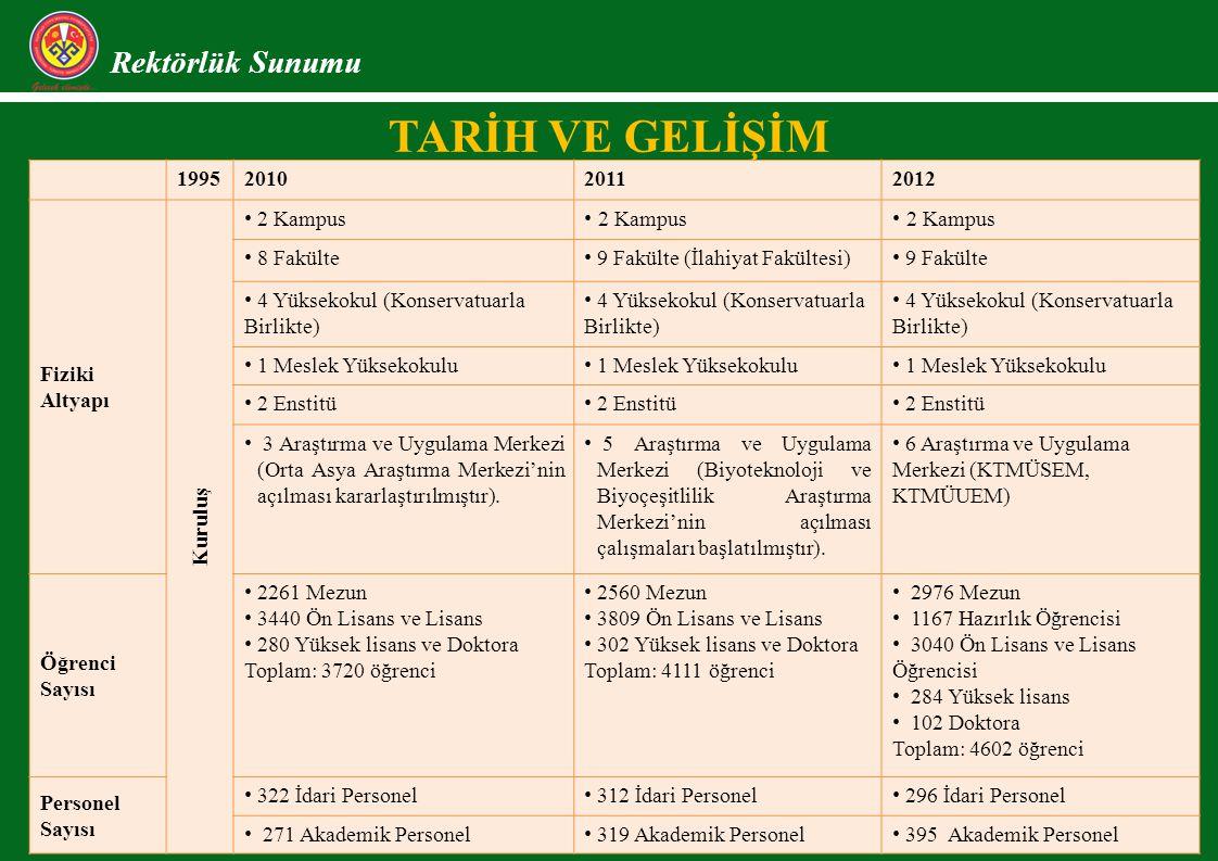 TARİH VE GELİŞİM Rektörlük Sunumu 1995 2010 2011 2012 Fiziki Altyapı
