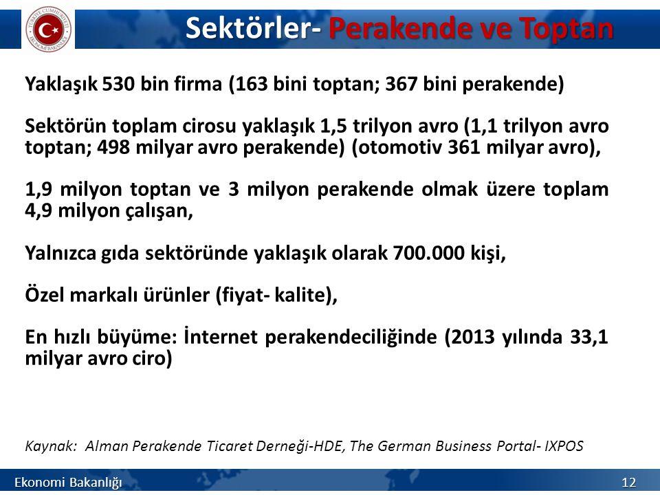 Sektörler- Perakende ve Toptan