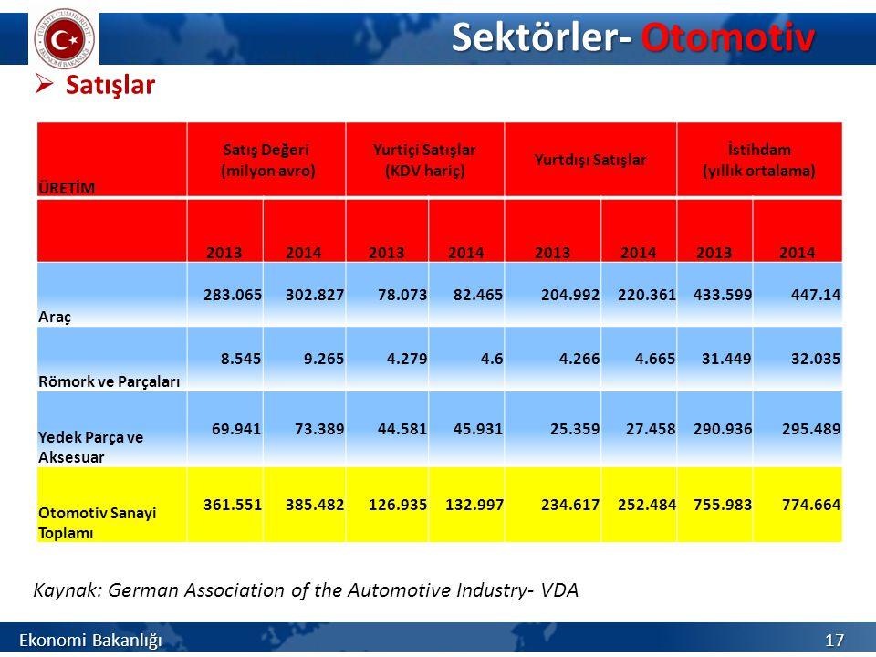 Sektörler- Otomotiv Satışlar