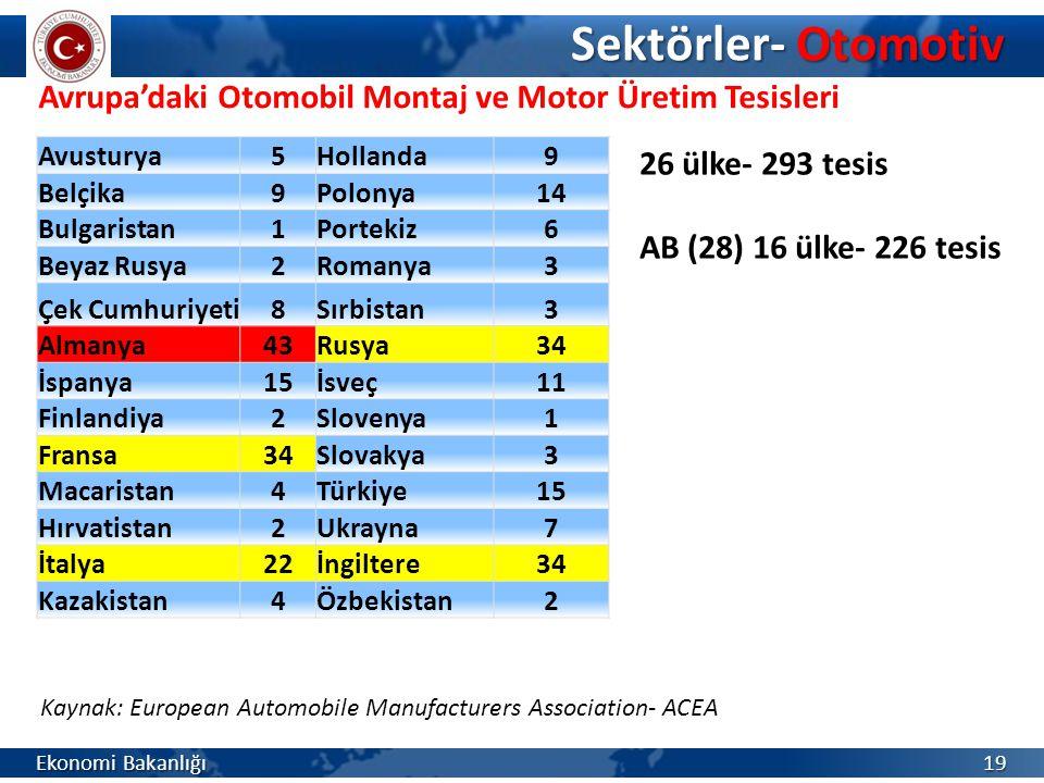 Sektörler- Otomotiv Avrupa'daki Otomobil Montaj ve Motor Üretim Tesisleri. Avusturya. 5. Hollanda.