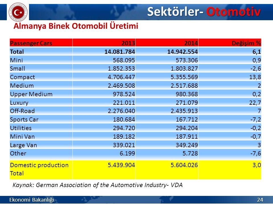 Sektörler- Otomotiv Almanya Binek Otomobil Üretimi Passenger Cars 2013