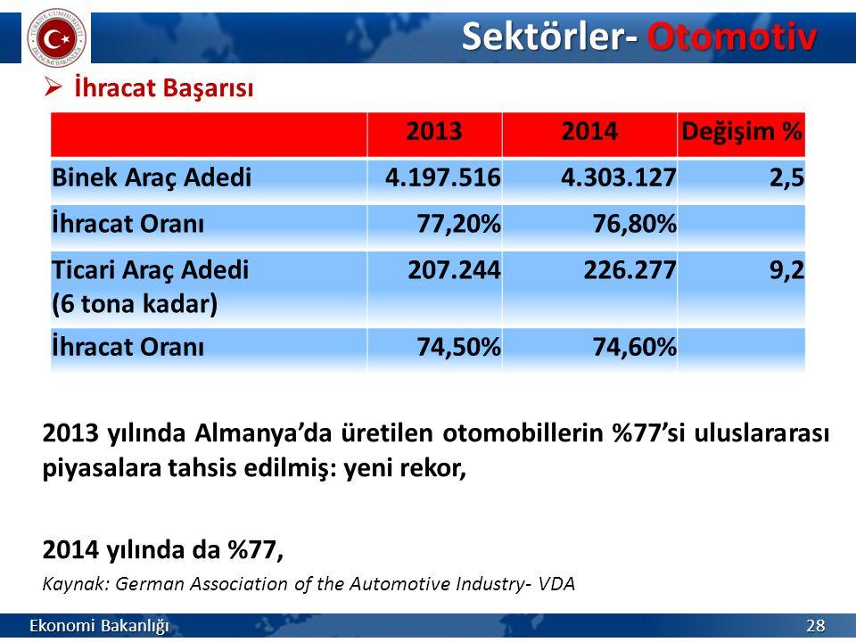 Sektörler- Otomotiv İhracat Başarısı