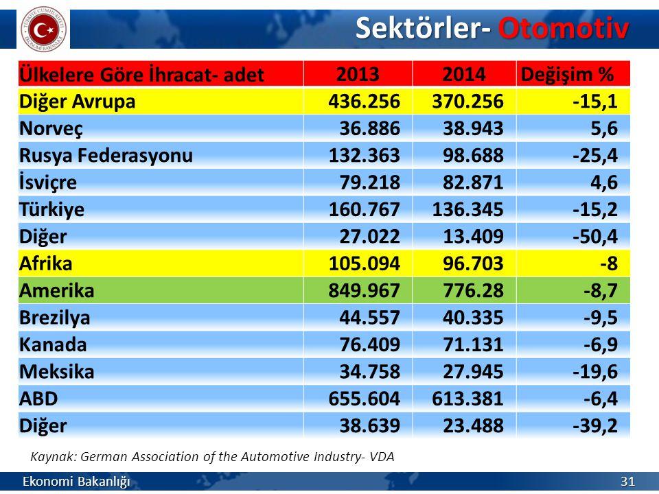 Sektörler- Otomotiv Ülkelere Göre İhracat- adet 2013 2014 Değişim %