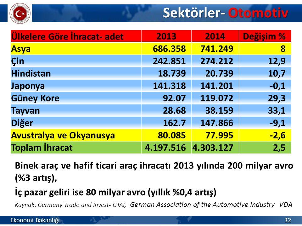 Sektörler- Otomotiv Binek araç ve hafif ticari araç ihracatı 2013 yılında 200 milyar avro (%3 artış),