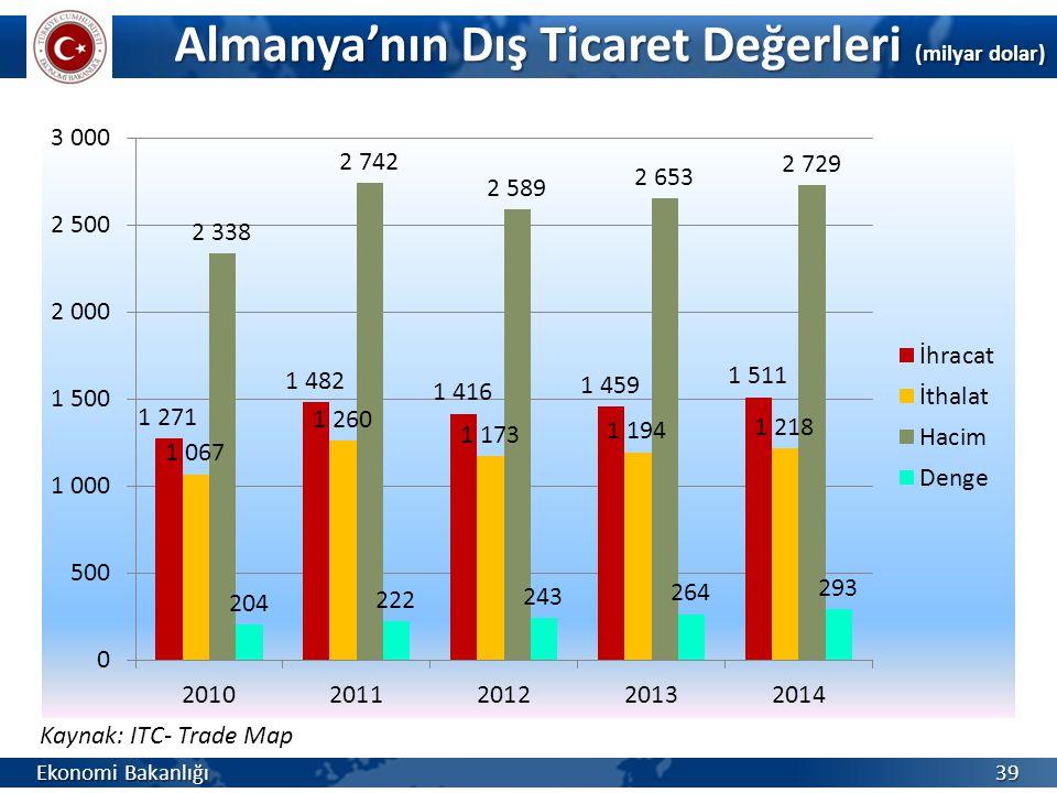 Almanya'nın Dış Ticaret Değerleri (milyar dolar)