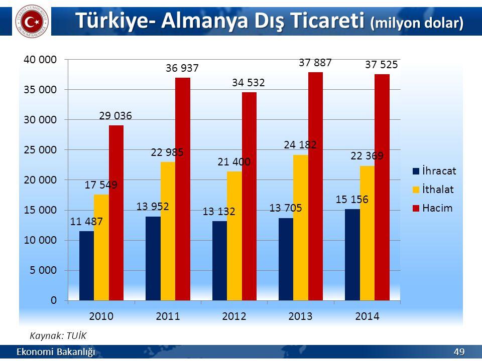 Türkiye- Almanya Dış Ticareti (milyon dolar)