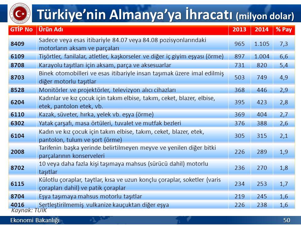 Türkiye'nin Almanya'ya İhracatı (milyon dolar)