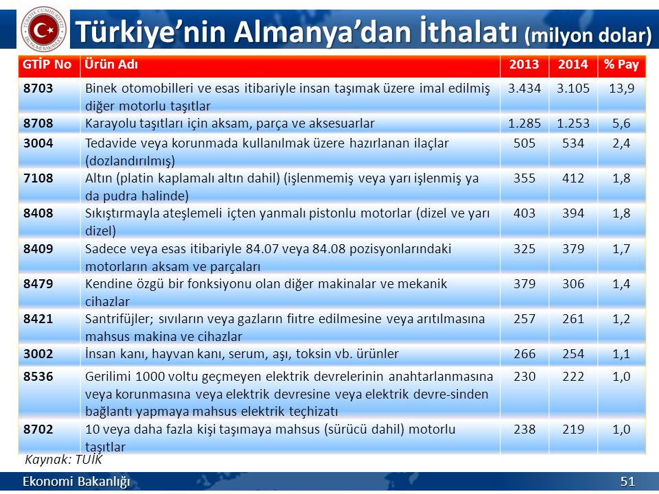 Türkiye'nin Almanya'dan İthalatı (milyon dolar)
