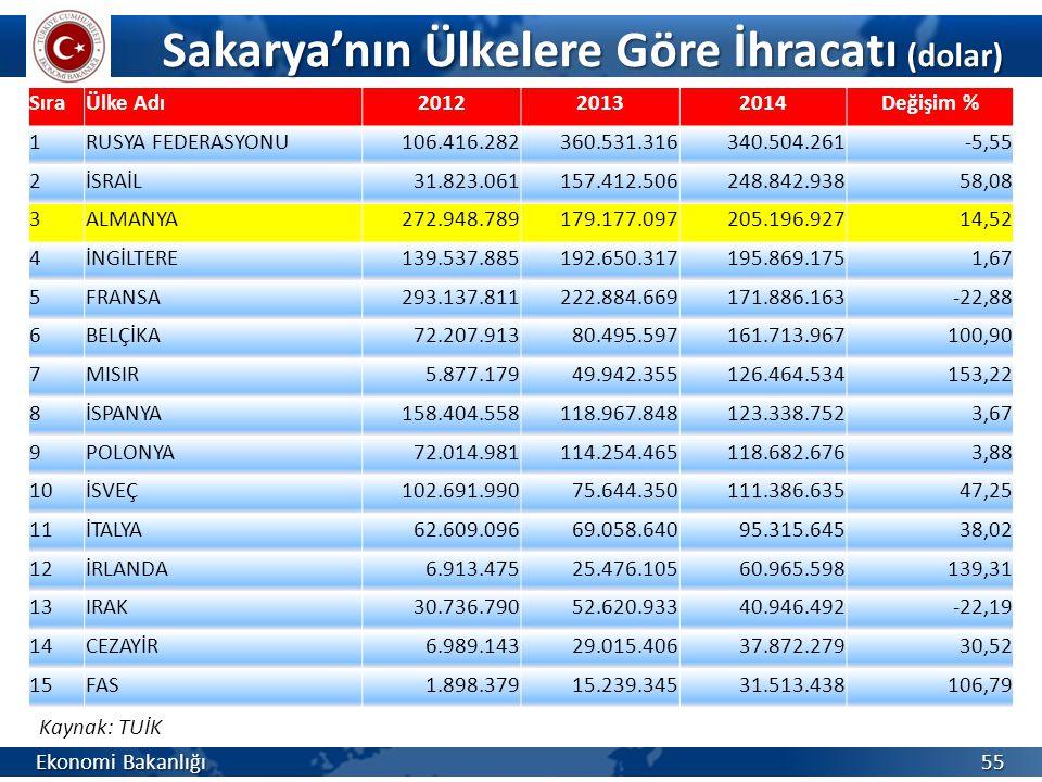 Sakarya'nın Ülkelere Göre İhracatı (dolar)