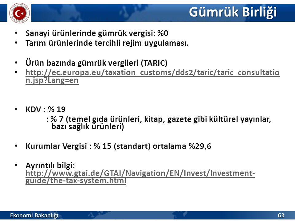 Gümrük Birliği Sanayi ürünlerinde gümrük vergisi: %0