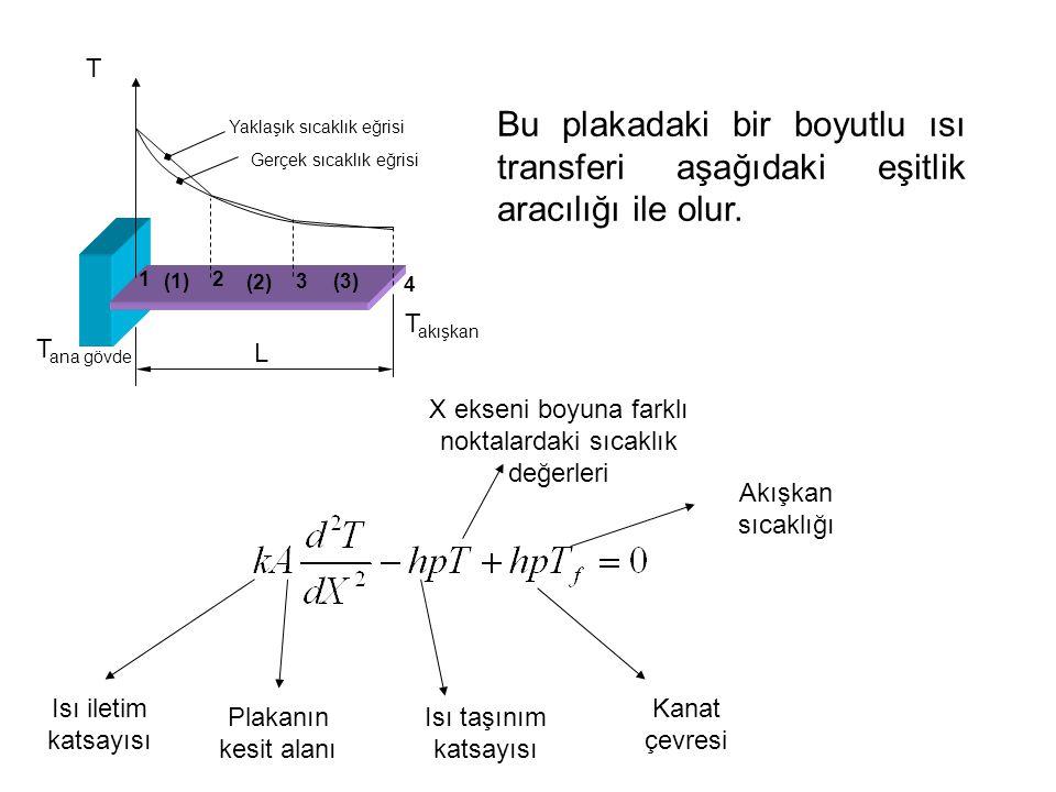 T Bu plakadaki bir boyutlu ısı transferi aşağıdaki eşitlik aracılığı ile olur. Yaklaşık sıcaklık eğrisi.