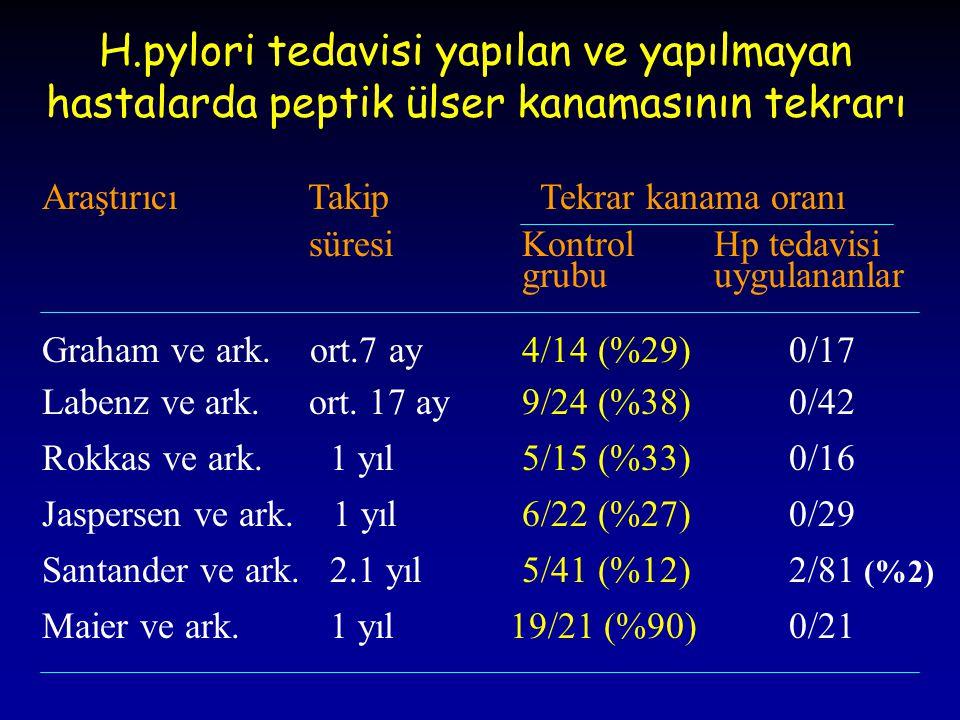 H.pylori tedavisi yapılan ve yapılmayan hastalarda peptik ülser kanamasının tekrarı