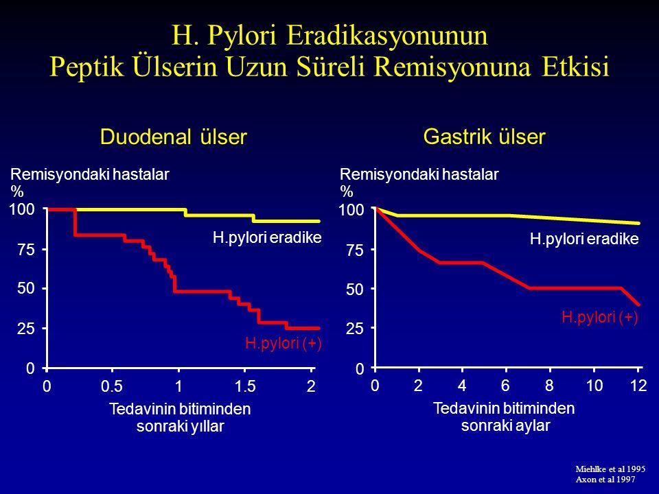 H. Pylori Eradikasyonunun Peptik Ülserin Uzun Süreli Remisyonuna Etkisi