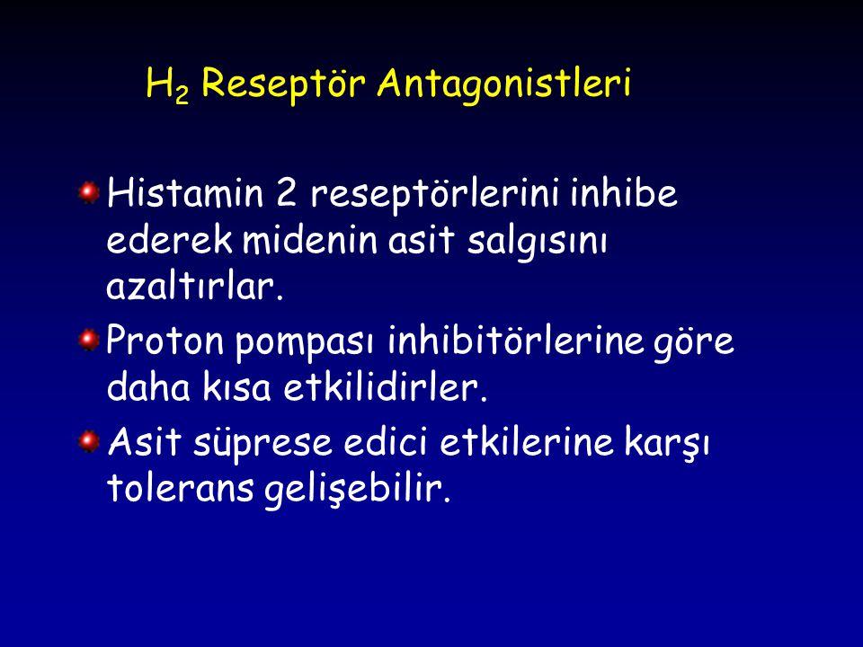 H2 Reseptör Antagonistleri