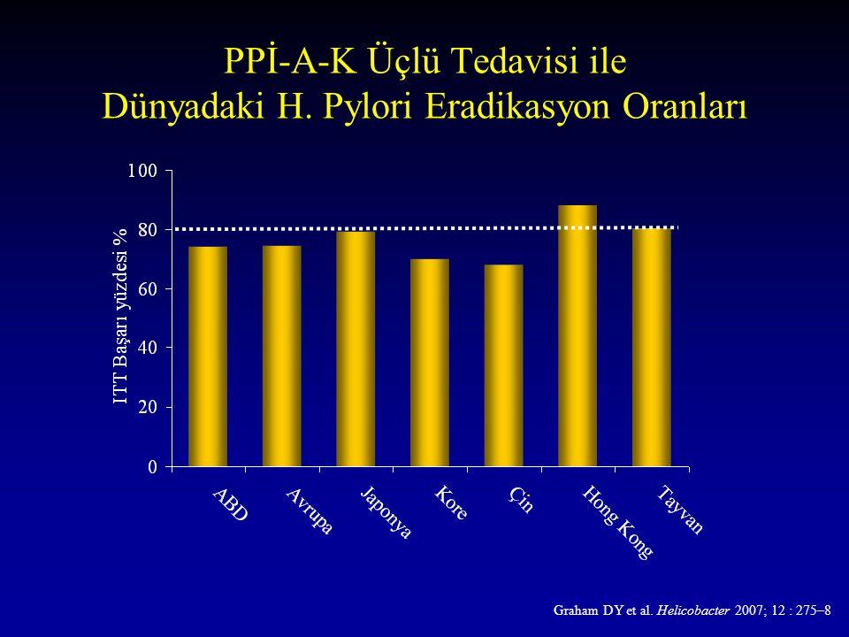 PPİ-A-K Üçlü Tedavisi ile Dünyadaki H. Pylori Eradikasyon Oranları