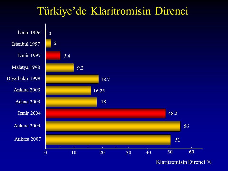 Türkiye'de Klaritromisin Direnci