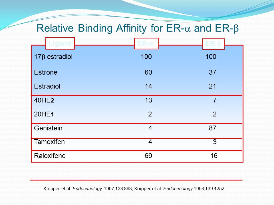 Relative Binding Affinity for ER- and ER-