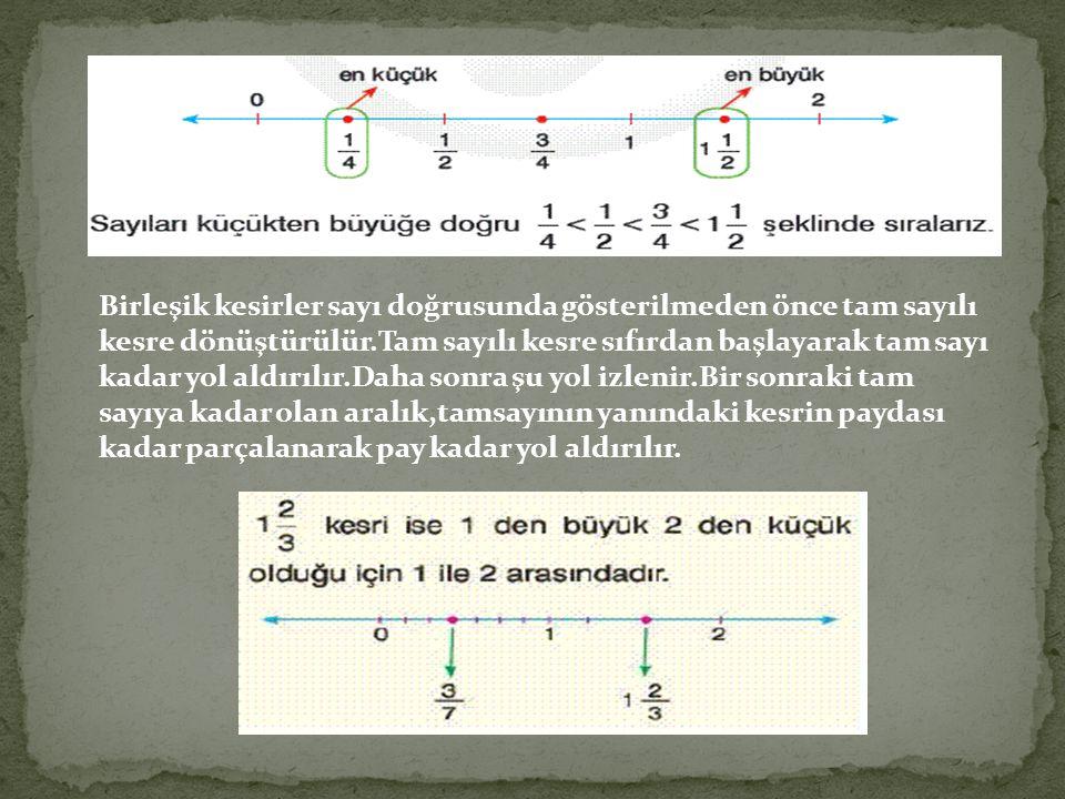 Birleşik kesirler sayı doğrusunda gösterilmeden önce tam sayılı kesre dönüştürülür.Tam sayılı kesre sıfırdan başlayarak tam sayı kadar yol aldırılır.Daha sonra şu yol izlenir.Bir sonraki tam sayıya kadar olan aralık,tamsayının yanındaki kesrin paydası kadar parçalanarak pay kadar yol aldırılır.