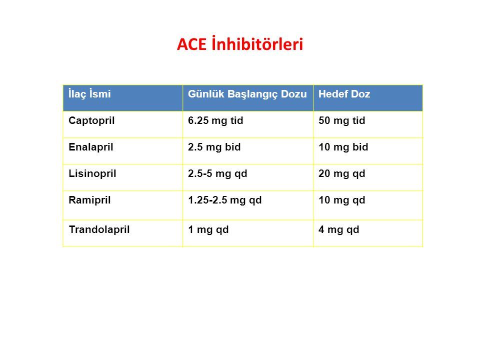 ACE İnhibitörleri İlaç İsmi Günlük Başlangıç Dozu Hedef Doz Captopril