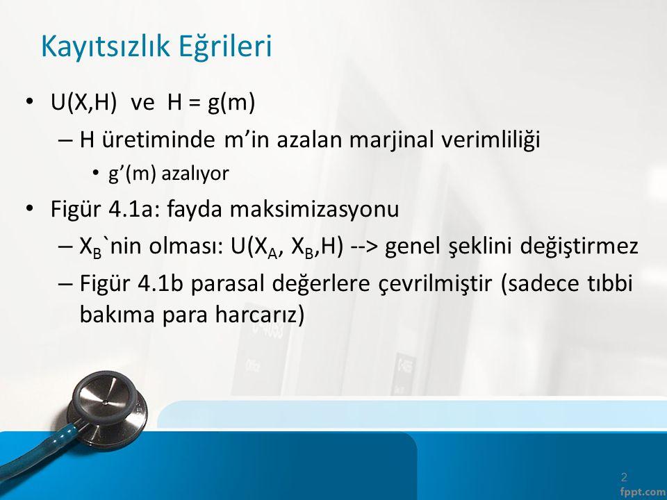 Kayıtsızlık Eğrileri U(X,H) ve H = g(m)