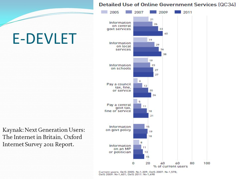 E-DEVLET Kaynak: Next Generation Users: The Internet in Britain, Oxford Internet Survey 2011 Report.