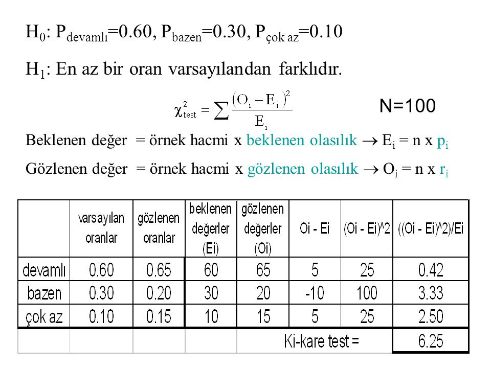 H0: Pdevamlı=0.60, Pbazen=0.30, Pçok az=0.10