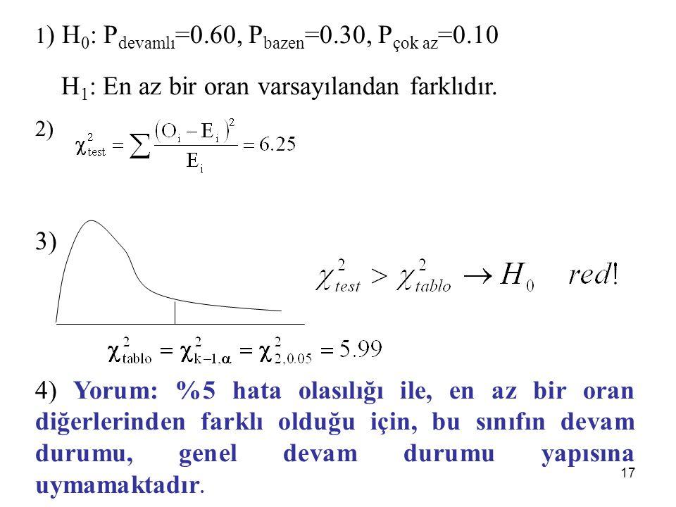 H1: En az bir oran varsayılandan farklıdır.