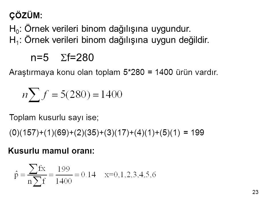 n=5 Sf=280 H0: Örnek verileri binom dağılışına uygundur.