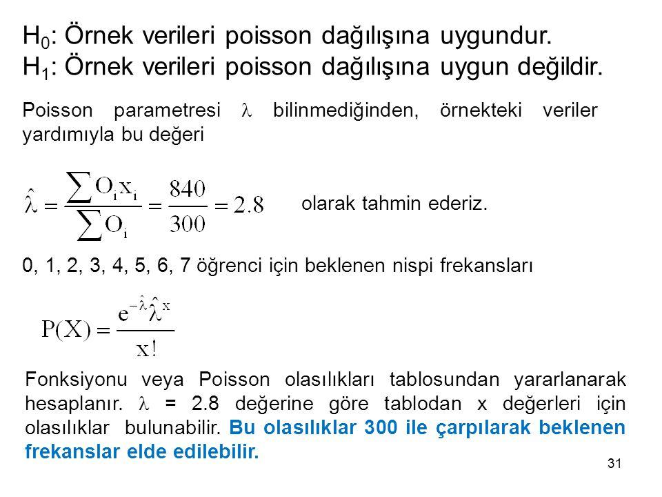 H0: Örnek verileri poisson dağılışına uygundur.