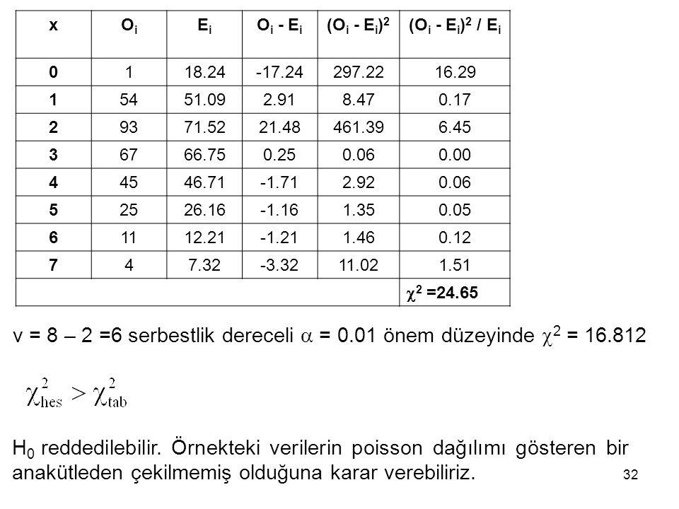 v = 8 – 2 =6 serbestlik dereceli  = 0.01 önem düzeyinde 2 = 16.812
