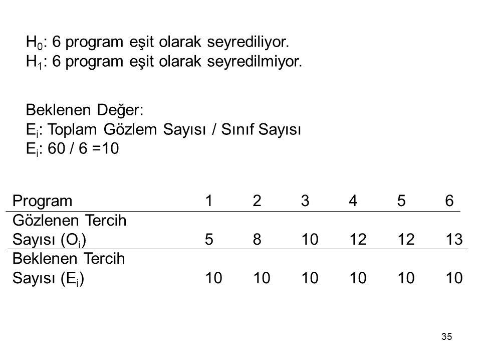 H0: 6 program eşit olarak seyrediliyor.
