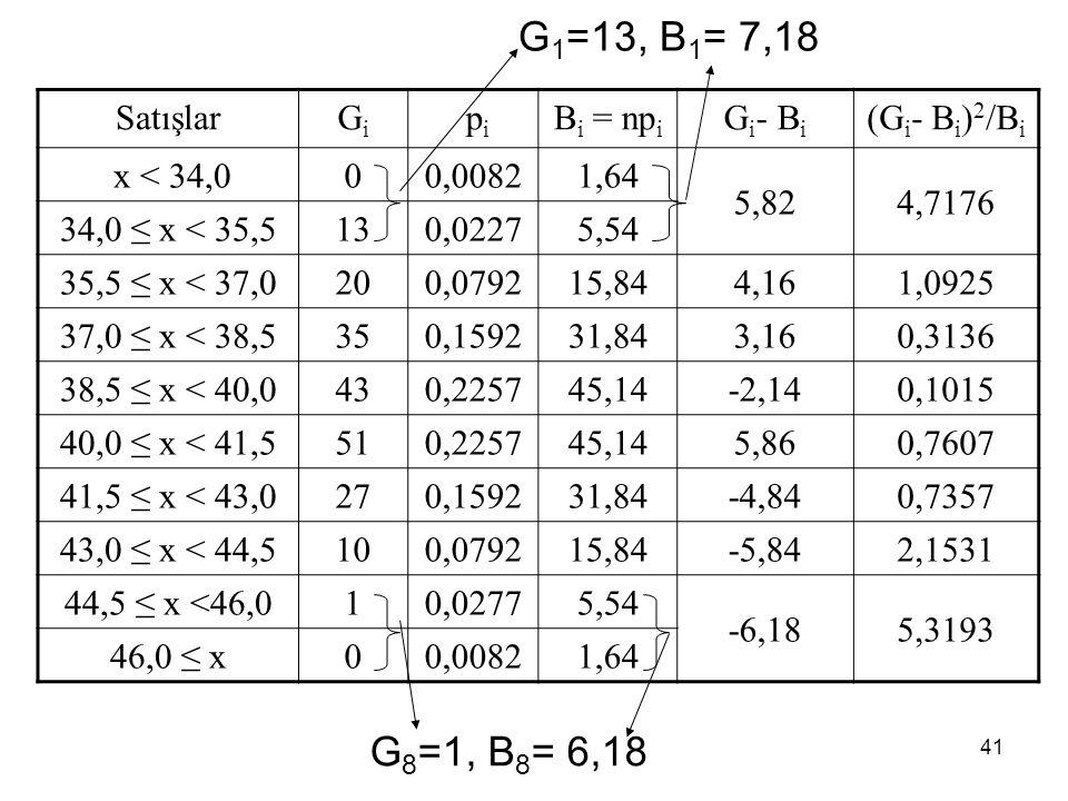 G1=13, B1= 7,18 G8=1, B8= 6,18 Satışlar Gi pi Bi = npi Gi- Bi