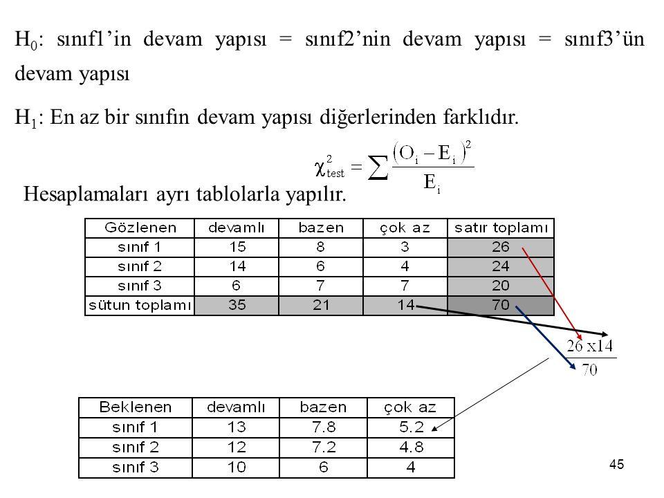 H0: sınıf1'in devam yapısı = sınıf2'nin devam yapısı = sınıf3'ün devam yapısı