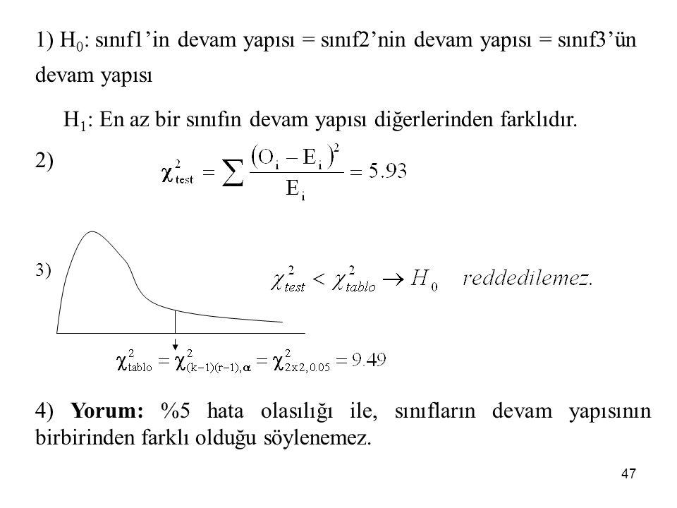 H1: En az bir sınıfın devam yapısı diğerlerinden farklıdır. 2)