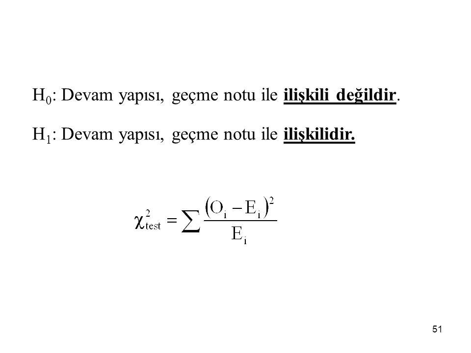 H0: Devam yapısı, geçme notu ile ilişkili değildir.