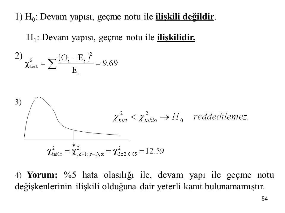 1) H0: Devam yapısı, geçme notu ile ilişkili değildir.